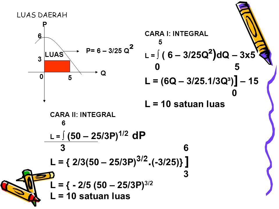 0 5 L = (6Q – 3/25.1/3Q³)] – 15 L = 10 satuan luas 3 6